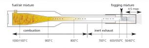 principiul-de-functionare-termonebulizatoare